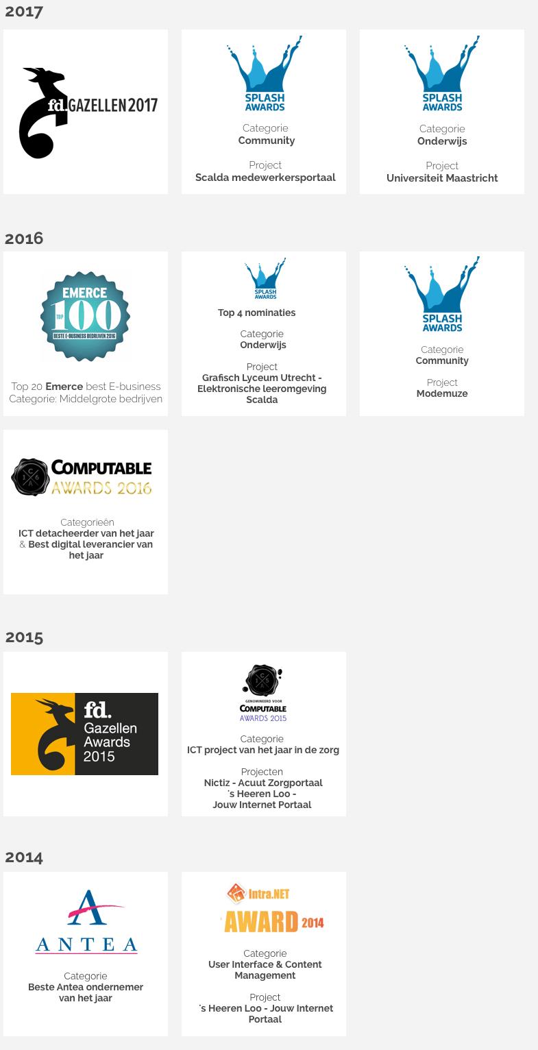 Lijst van awards die Finalist heeft gewonnen