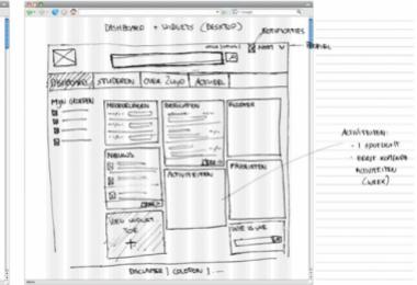 visueel brainstormen
