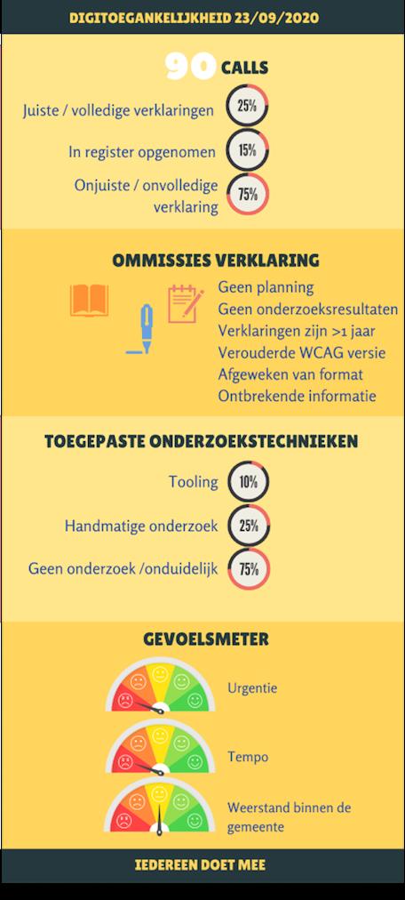 Finalist infographic_1_digi-toegankelijkheid_gemeenten.png