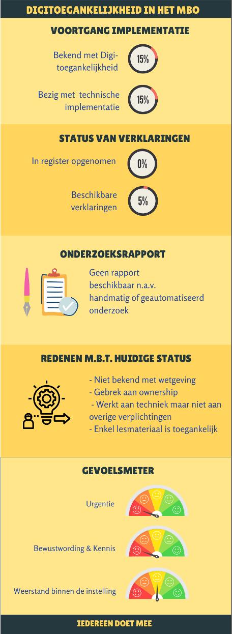 Finalist-infographic_2-_digi-toegankelijkheid_mbo-instellingen.png